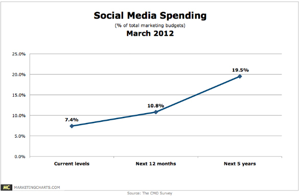 dukecmosurvey-social-media-shareof-marketing-budgets-mar-2012