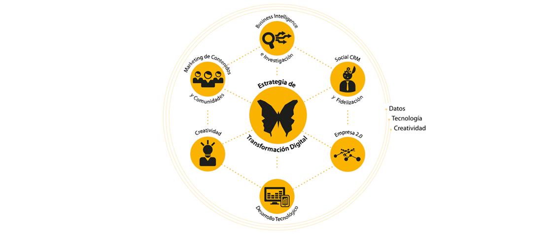 transformacióndigital2